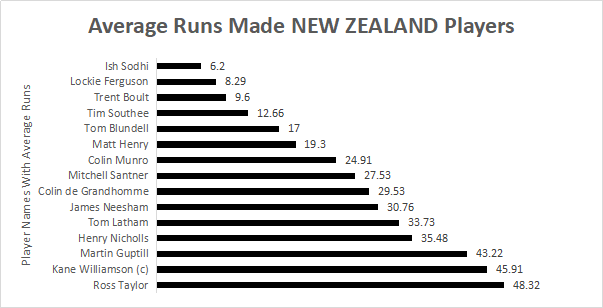 Average runs made by New Zealand players
