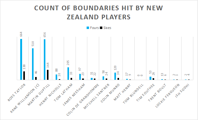 Count of boundaries hit by New Zealand players