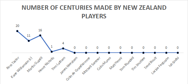 Number of centuries made by New Zealand players