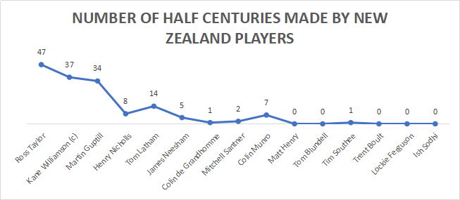 Number of half centuries made by New Zealand players