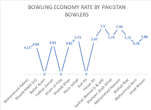 Bowling economy rate by Pakistan players