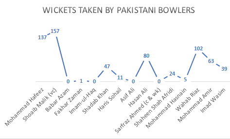 Number of wickets taken by Pakistan players