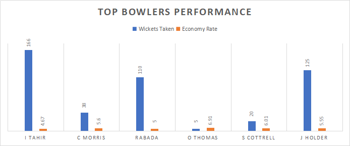 Top bowlers performance by West Indies and South Africa