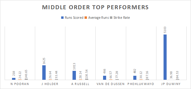 Middle order top performers in South Africa and West Indies