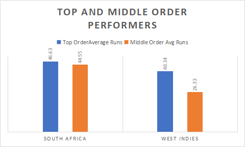 Top and Middle order performance by West Indies and South Africa