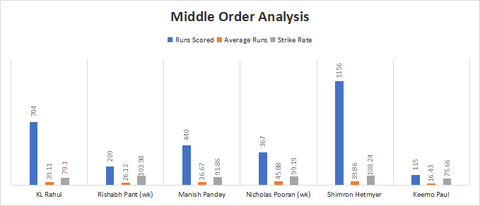 India and West Indies Middle order Analysis