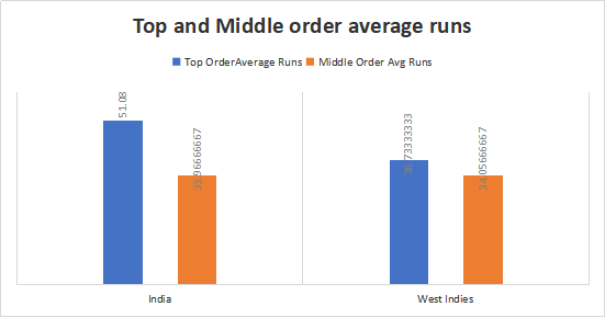 India and West Indies Top and Middle order Analysis