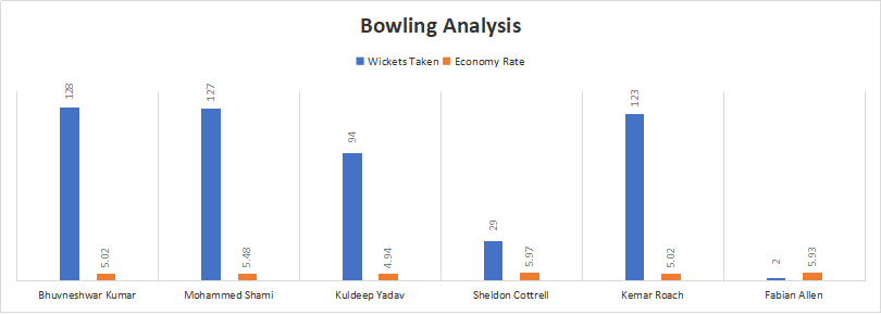 India and West Indies Bowling Analysis
