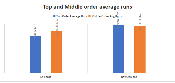 New Zealand and Sri Lanka Top and Middle order Analysis