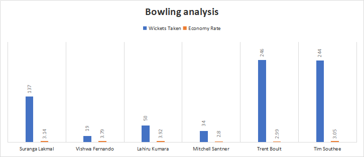 New Zealand and Sri Lanka Bowling Analysis
