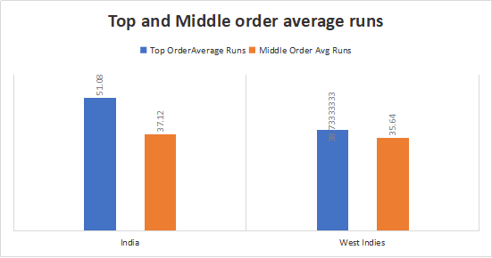 India and West Indies Top and Middle-order Analysis