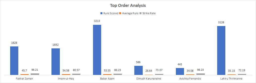Pakistan and Sri Lanka Top order Analysis