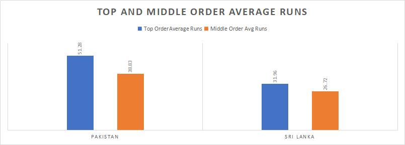 Pakistan and Sri Lanka Top and Middle order Analysis