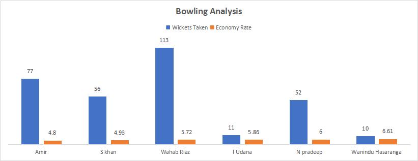 Pakistan and Sri Lanka Bowling Analysis
