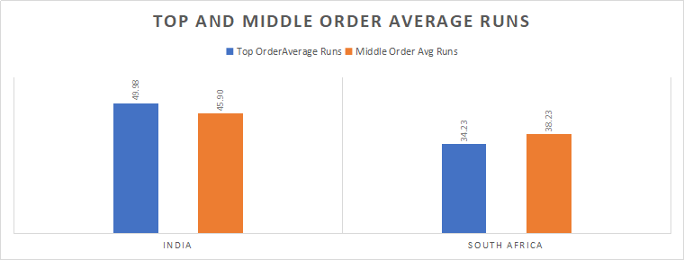 India and South Africa Top and Middle-order Analysis