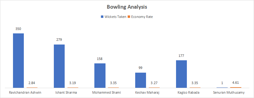 India and South Africa Bowling Analysis