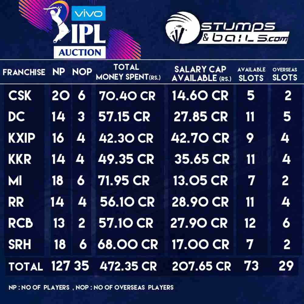 IPL 2020 Auction: Money Remaining With Each IPL Team After Players Retention