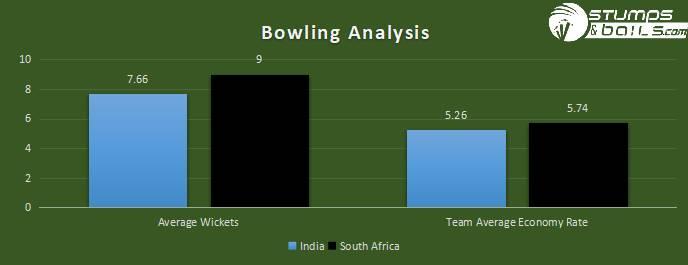 BOWLING ANALYSIS | IND VS SA