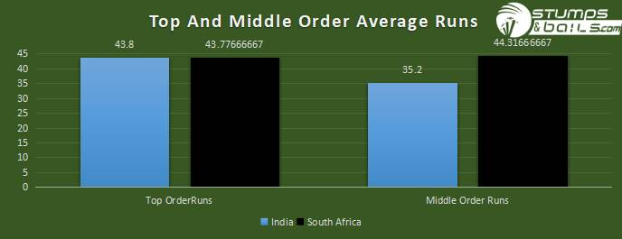 TOP AND MIDDLE ORDER ANALYSIS | IND VS SA
