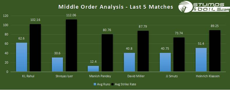 MIDDLE ORDER ANALYSIS| IND VS SA