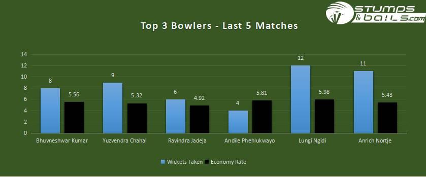TOP 3 BOWLERS ANALYSIS | IND VS SA